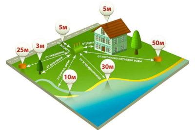 сколько домов на земле