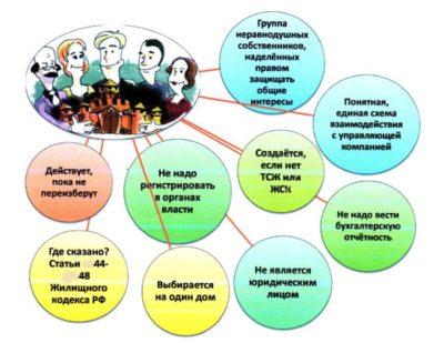 где хранится протокол общего собрания собственников мкд