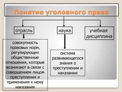 определите нормами какой отрасли права регулируются отношения